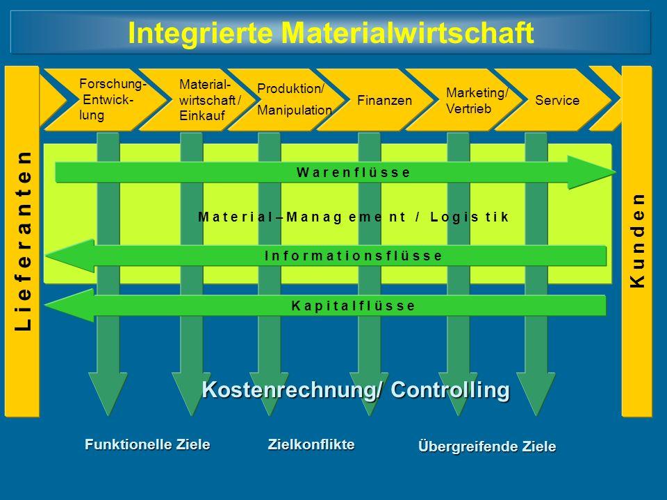 Integrierte Materialwirtschaft L i e f e r a n t e n Forschung- Entwick- lung Material- wirtschaft / Einkauf Produktion/ Manipulation Finanzen Marketi