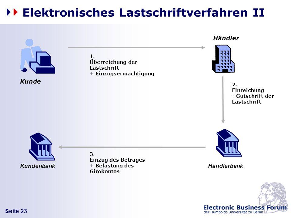 Seite 23 Elektronisches Lastschriftverfahren II 2.Einreichung+Gutschrift derLastschrift Kunde Händler HändlerbankKundenbank 1.Überreichung derLastschr