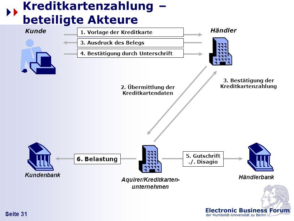 Seite 31 Kreditkartenzahlung – beteiligte Akteure 3. Bestätigung der Kreditkartenzahlung 6. Belastung Kunde Händler Händlerbank 1. Vorlage der Kreditk