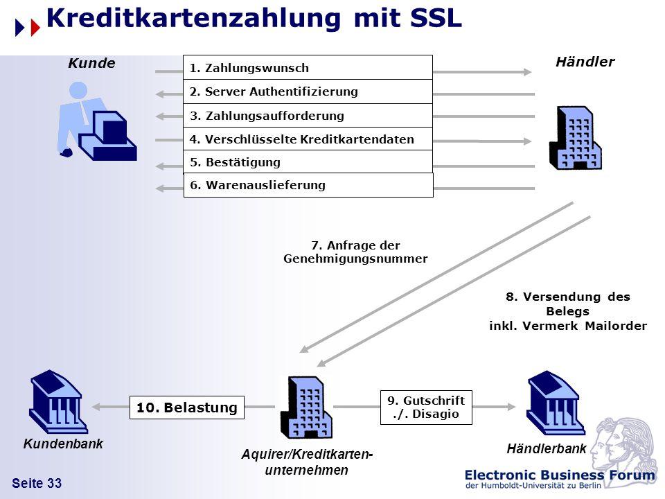 Seite 33 Kreditkartenzahlung mit SSL 10. Belastung Kunde Händler Händlerbank 1. Zahlungswunsch 2. Server Authentifizierung Kundenbank 3. Zahlungsauffo