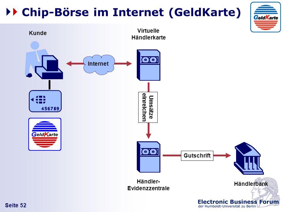 Seite 52 Chip-Börse im Internet (GeldKarte) Händlerbank Virtuelle Händlerkarte Händler- Evidenzzentrale Umsätze einreichen Kunde Gutschrift Internet
