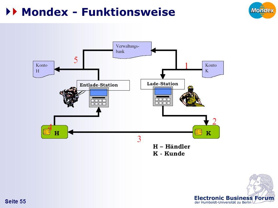 Seite 55 Mondex - Funktionsweise