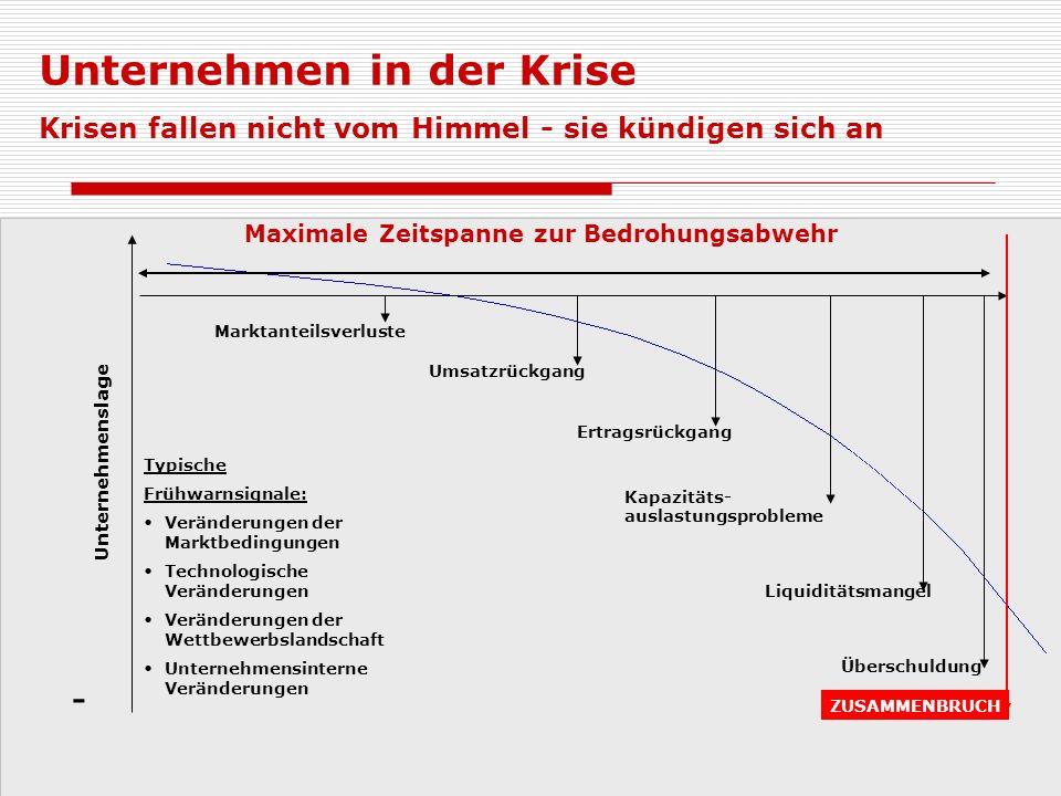 I.Strategische Krise II. Ertrags- krise III.
