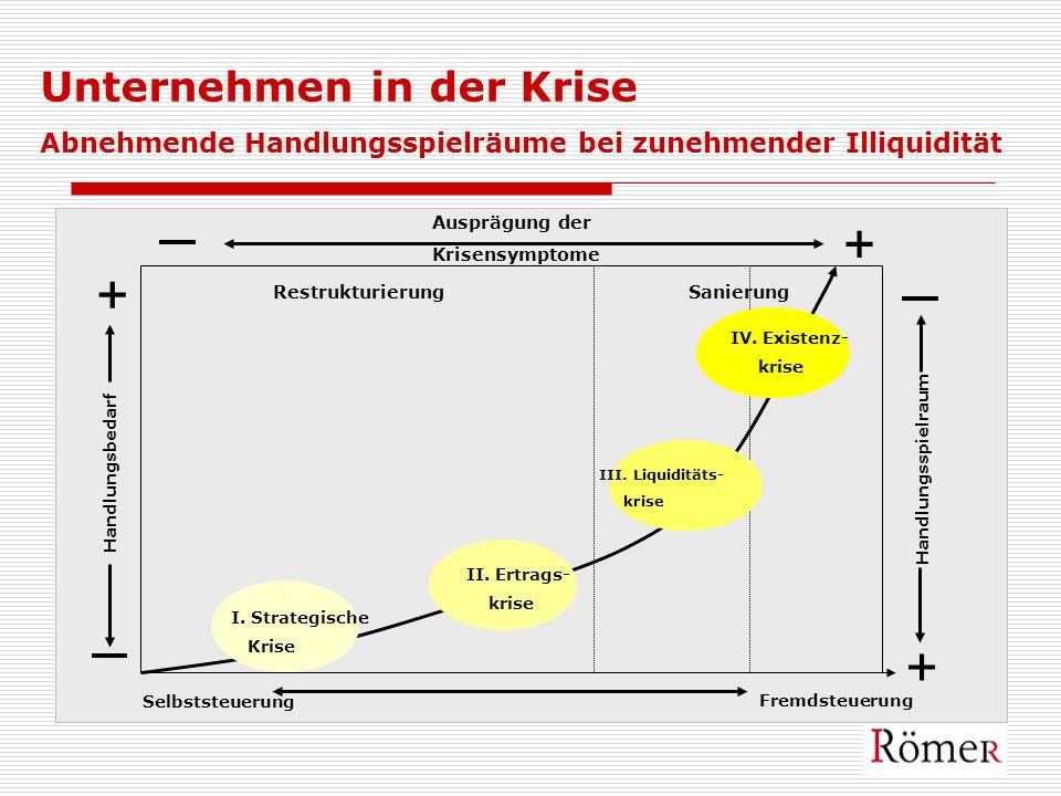 I. Strategische Krise II. Ertrags- krise III. Liquiditäts- krise Fremdsteuerung Selbststeuerung Handlungsbedarf + + + Ausprägung der Krisensymptome Re