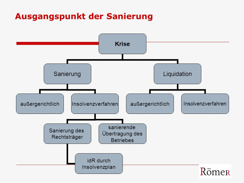 Ausgangspunkt der Sanierung Krise Sanierung außergerichtlichInsolvenzverfahren Sanierung des Rechtsträger idR durch Insolvenzplan sanierende Übertragu