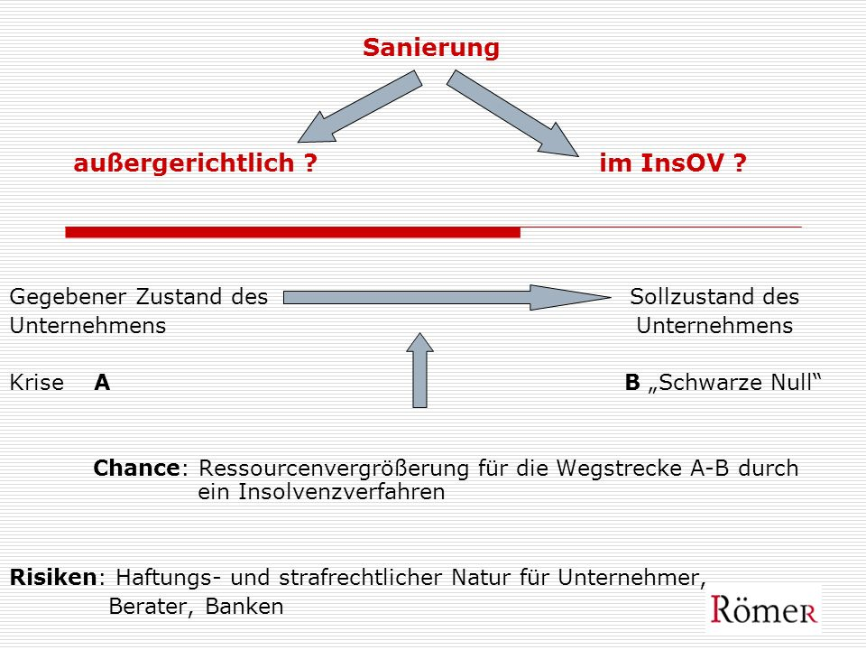 Insolvenzplan als Sanierungsplan Insolvenzantrag und Planüberwachung - Bestellung vorläufiger InsoV -Insolvenzverwalter prüft Sanierungsfähigkeit -Unternehmensfortführung/Überwachung durch InsOV -Insolvenzverwalter zahlt Löhne/Gehälter -Insolvenzeröffnung -Gläubigerversammlungen/Verhandlungen -bei Planannahme: Aufhebung des InsoVerfahrens
