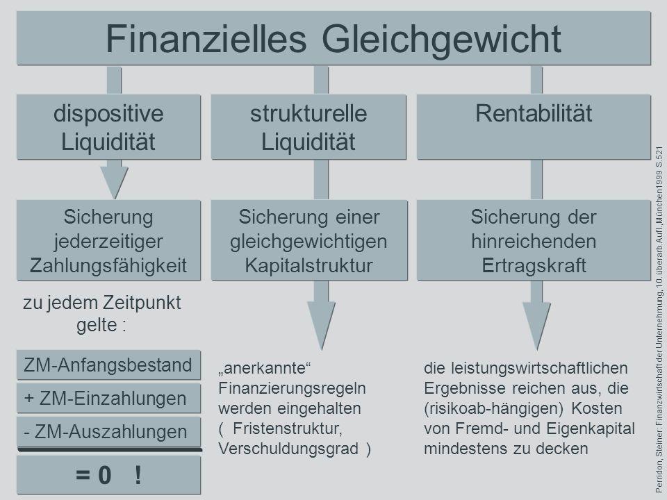 Finanzielles Gleichgewicht dispositive Liquidität strukturelle Liquidität Rentabilität Sicherung jederzeitiger Zahlungsfähigkeit Sicherung einer gleic