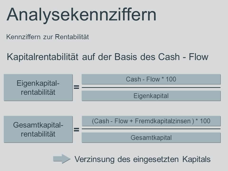 Analysekennziffern Kennziffern zur Rentabilität Kapitalrentabilität auf der Basis des Cash - Flow Eigenkapital- rentabilität Cash - Flow * 100 Eigenkapital Verzinsung des eingesetzten Kapitals Gesamtkapital- rentabilität (Cash - Flow + Fremdkapitalzinsen ) * 100 Gesamtkapital = =