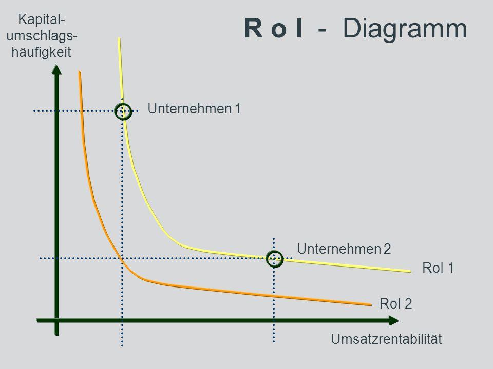 R o I - Diagramm Kapital- umschlags- häufigkeit Umsatzrentabilität Unternehmen 1 Unternehmen 2 RoI 2 RoI 1
