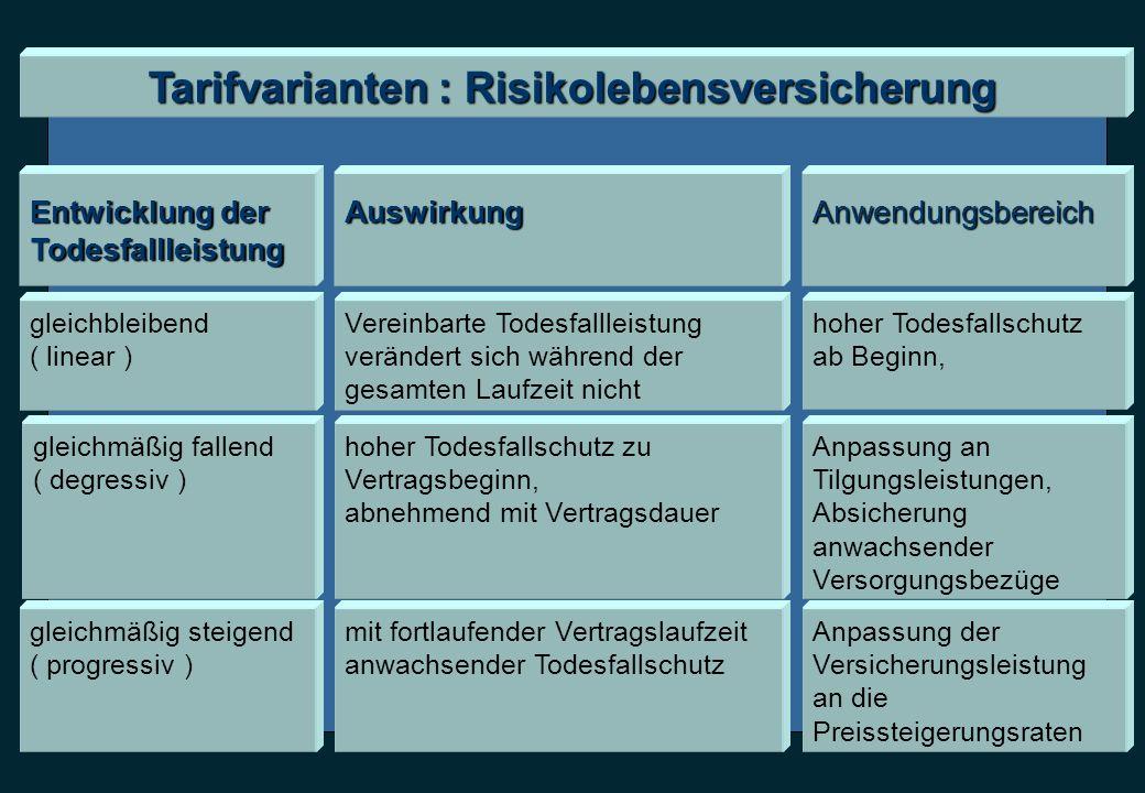 Tarifvarianten : Risikolebensversicherung Entwicklung der TodesfallleistungAuswirkungAnwendungsbereich gleichbleibend ( linear ) Vereinbarte Todesfall