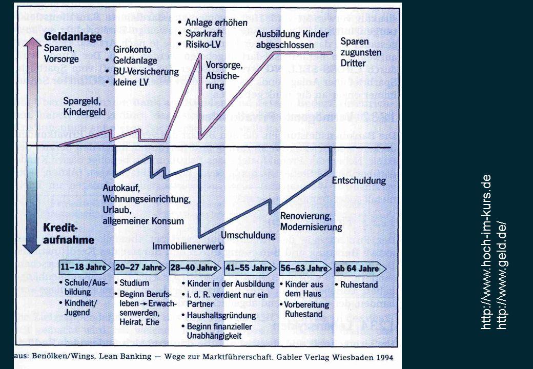 Die finanzielle Lebensplanung : Phase 1 : Existenz-sicherung Phase 2 : Etablierung Phase 3.