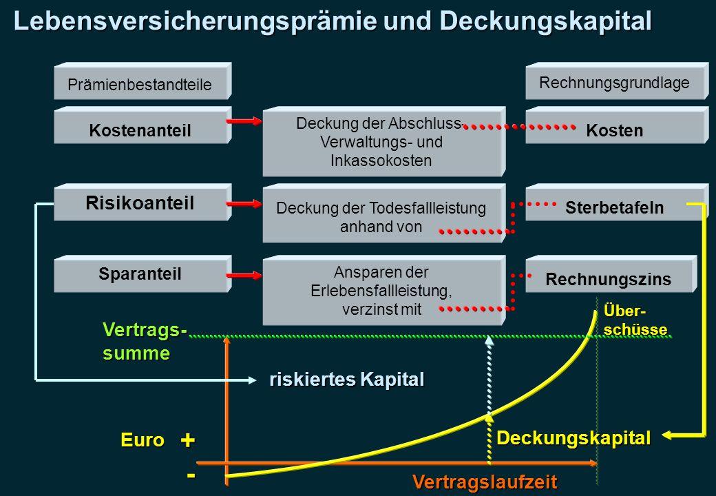 Lebensversicherungsprämie und Deckungskapital Prämienbestandteile Kostenanteil Risikoanteil Sparanteil Deckung der Abschluss- Verwaltungs- und Inkasso