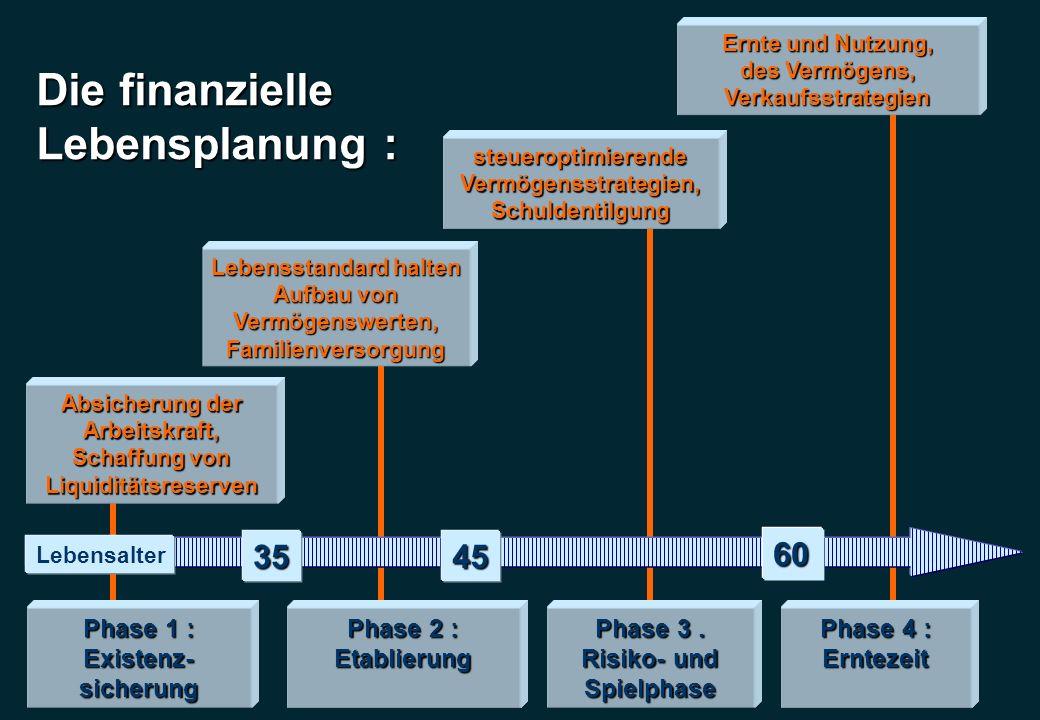Die finanzielle Lebensplanung : Phase 1 : Existenz-sicherung Phase 2 : Etablierung Phase 3. Risiko- und Spielphase Phase 4 : Erntezeit 3545 60 Absiche
