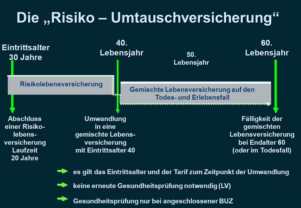 Die Risiko – Umtauschversicherung Eintrittsalter 30 Jahre 40.Lebensjahr 50.Lebensjahr 60.Lebensjahr Risikolebensversicherung Abschluss einer Risiko- l