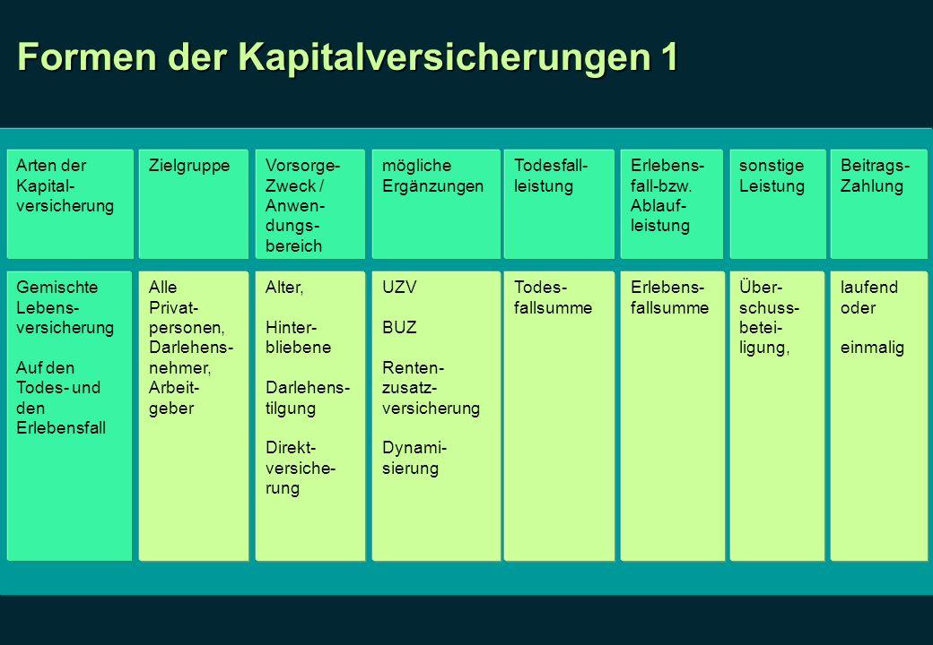 Formen der Kapitalversicherungen 1 Arten der Kapital- versicherung ZielgruppeVorsorge- Zweck / Anwen- dungs- bereich mögliche Ergänzungen Todesfall- l