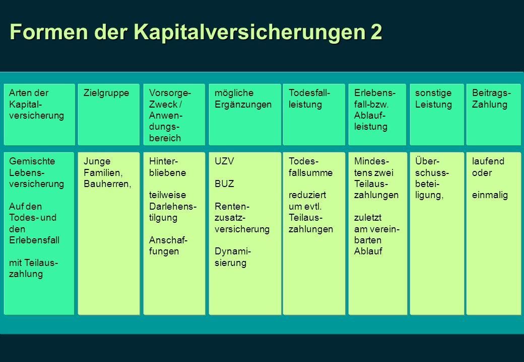 Formen der Kapitalversicherungen 2 Arten der Kapital- versicherung ZielgruppeVorsorge- Zweck / Anwen- dungs- bereich mögliche Ergänzungen Todesfall- l
