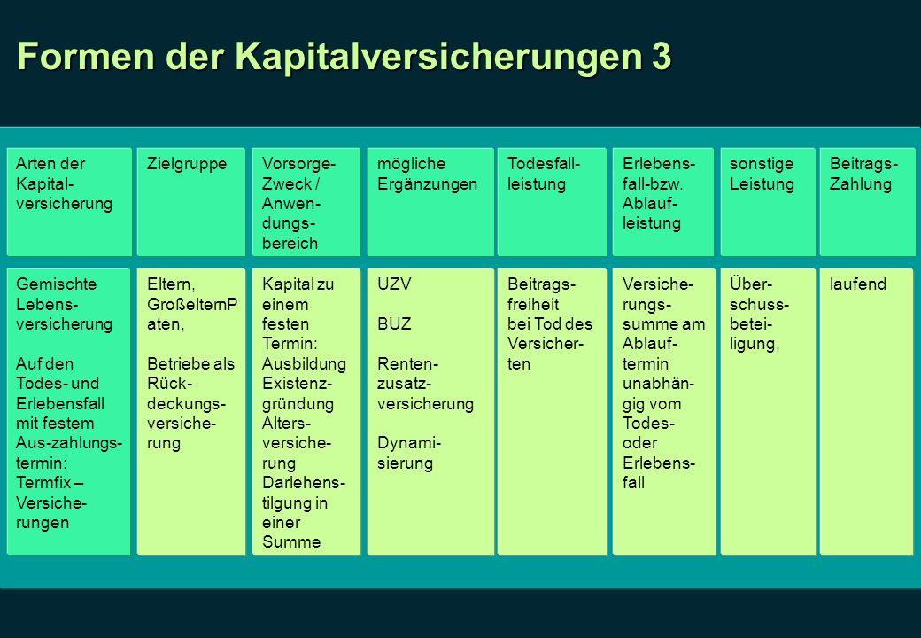 Formen der Kapitalversicherungen 3 Arten der Kapital- versicherung ZielgruppeVorsorge- Zweck / Anwen- dungs- bereich mögliche Ergänzungen Todesfall- l