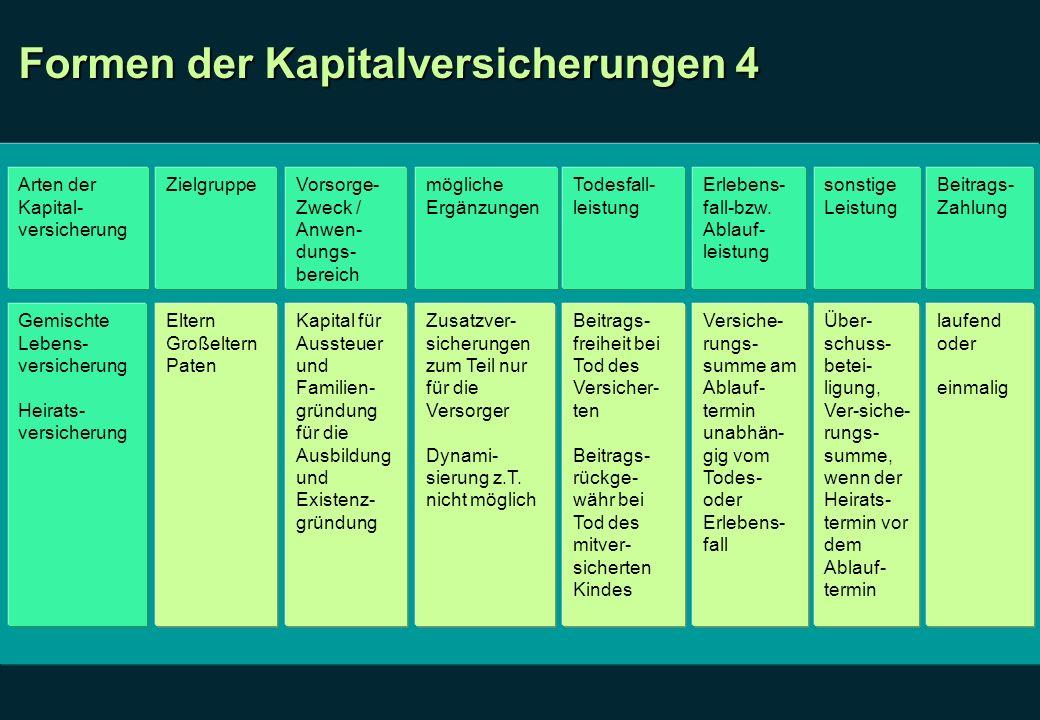 Formen der Kapitalversicherungen 4 Arten der Kapital- versicherung ZielgruppeVorsorge- Zweck / Anwen- dungs- bereich mögliche Ergänzungen Todesfall- l