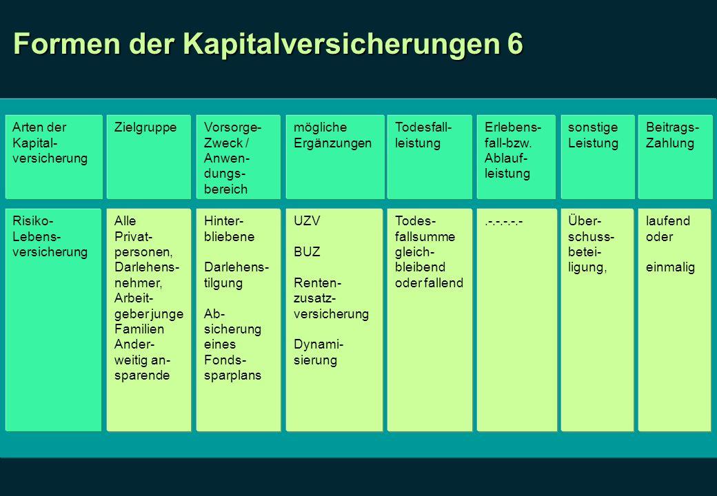 Formen der Kapitalversicherungen 6 Arten der Kapital- versicherung ZielgruppeVorsorge- Zweck / Anwen- dungs- bereich mögliche Ergänzungen Todesfall- l