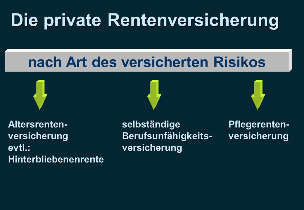 Die private Rentenversicherung nach Art des versicherten Risikos Altersrenten-versicherungevtl.:HinterbliebenenrenteselbständigeBerufsunfähigkeits-ver