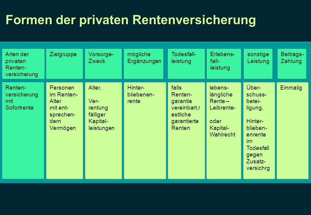 Formen der privaten Rentenversicherung Arten der privaten Renten- versicherung ZielgruppeVorsorge- Zweck mögliche Ergänzungen Todesfall- leistung Erle