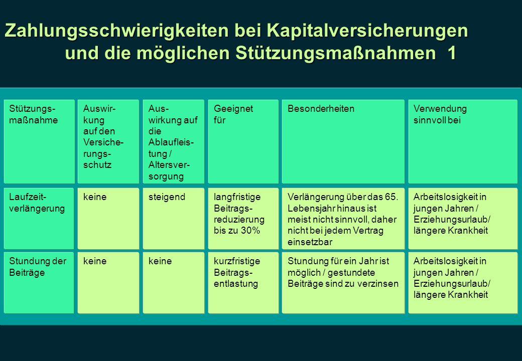 Zahlungsschwierigkeiten bei Kapitalversicherungen und die möglichen Stützungsmaßnahmen 1 Stützungs- maßnahme Auswir- kung auf den Versiche- rungs- sch