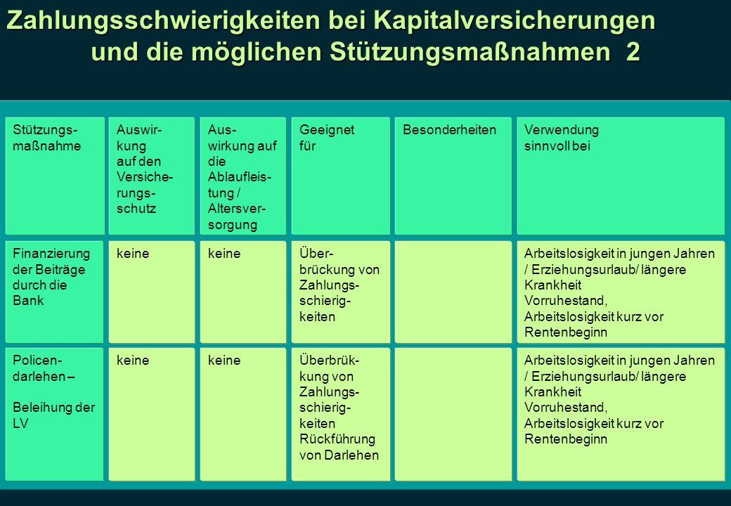 Zahlungsschwierigkeiten bei Kapitalversicherungen und die möglichen Stützungsmaßnahmen 2 Stützungs- maßnahme Auswir- kung auf den Versiche- rungs- sch