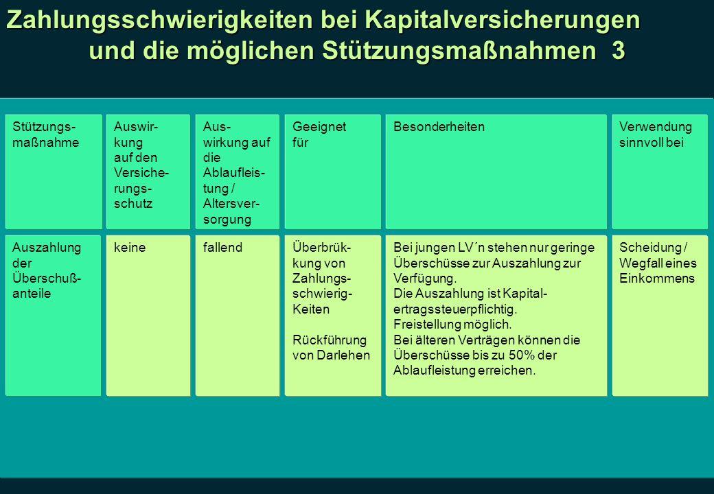 Zahlungsschwierigkeiten bei Kapitalversicherungen und die möglichen Stützungsmaßnahmen 3 Stützungs- maßnahme Auswir- kung auf den Versiche- rungs- sch