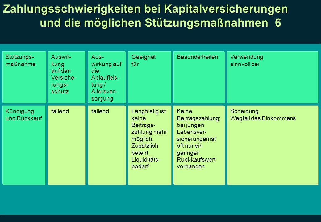 Zahlungsschwierigkeiten bei Kapitalversicherungen und die möglichen Stützungsmaßnahmen 6 Stützungs- maßnahme Auswir- kung auf den Versiche- rungs- sch