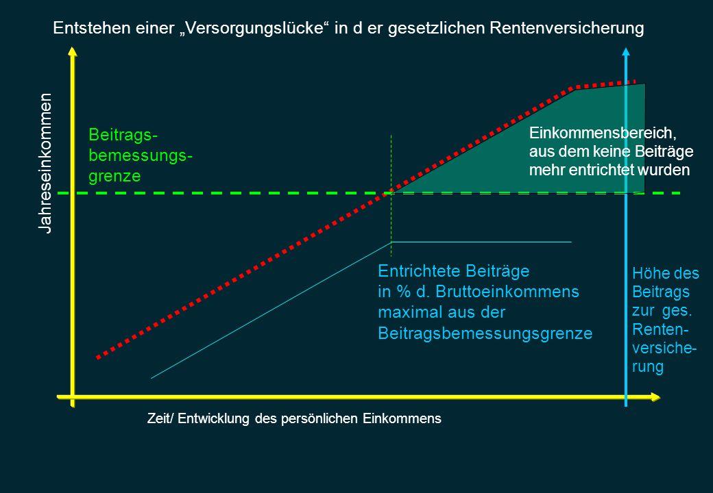 Zusammensetzung der Beiträge Lebensversicherungen Lebensversicherungen mit vereinbarter Ablaufleistung z.B.