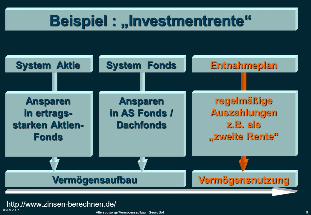 05.09.2007 Altersvorsorge/ Vermögensaufbau Georg Boll9 VermögensnutzungVermögensaufbau Beispiel : Investmentrente System Aktie System Fonds Entnahmepl