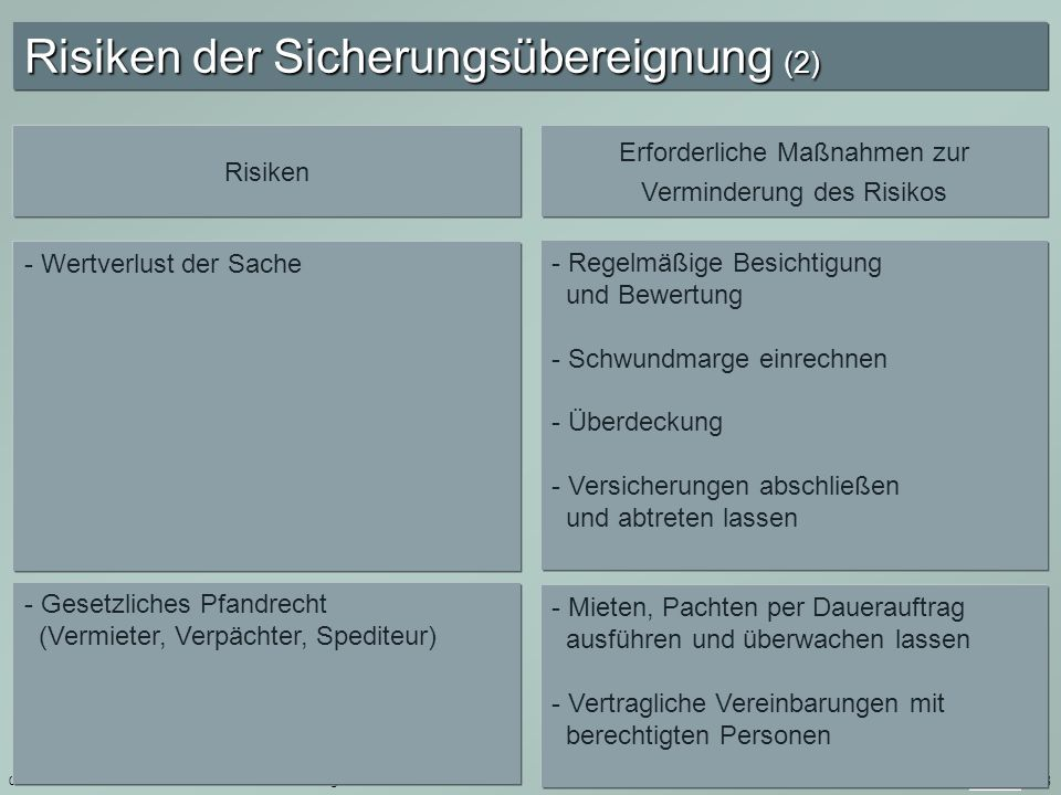 01.10.2008Investition und Finanzierung 128 Risiken der Sicherungsübereignung (2) Risiken Erforderliche Maßnahmen zur Verminderung des Risikos - Wertve