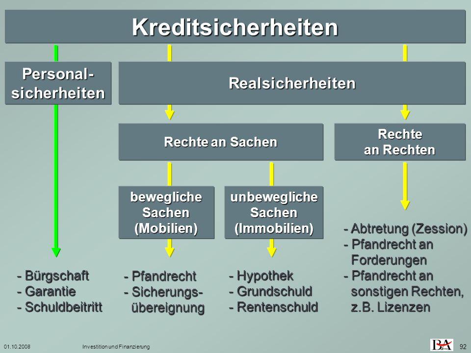 01.10.2008Investition und Finanzierung 92 Kreditsicherheiten Personal- sicherheiten Realsicherheiten Rechte an Sachen Rechte an Rechten bewegliche Sac