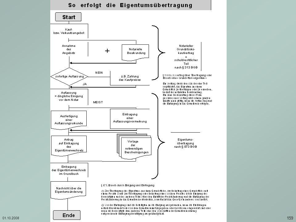 01.10.2008Investition und Finanzierung/ Georg Boll 160 § 93.