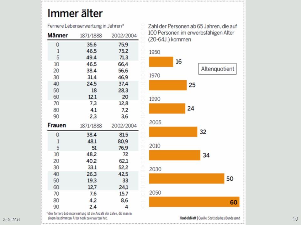 21.01.2014Vermögensaufbau/ Vermögensverwaltung/ Altersvorsorge 10