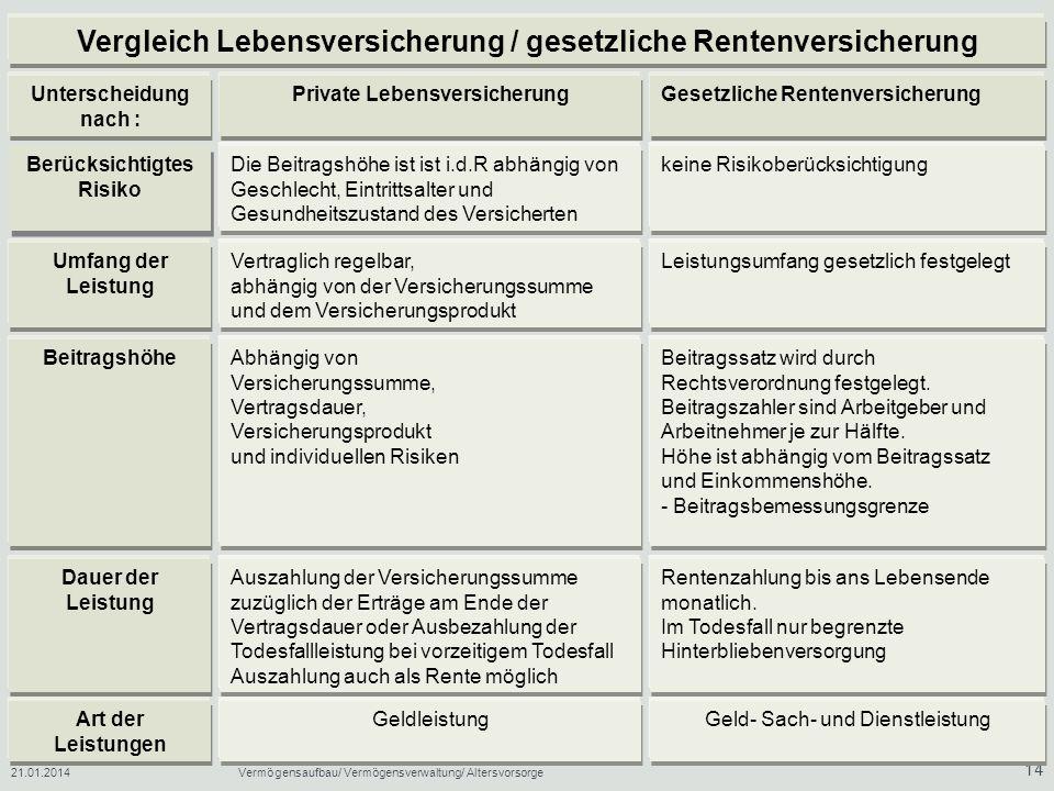 21.01.2014Vermögensaufbau/ Vermögensverwaltung/ Altersvorsorge 14 Vergleich Lebensversicherung / gesetzliche Rentenversicherung Unterscheidung nach :