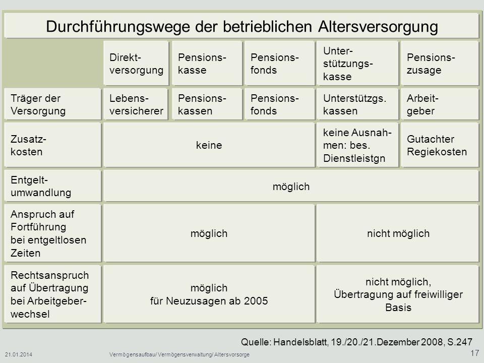 21.01.2014Vermögensaufbau/ Vermögensverwaltung/ Altersvorsorge 17 Quelle: Handelsblatt, 19./20./21.Dezember 2008, S.247 Durchführungswege der betriebl