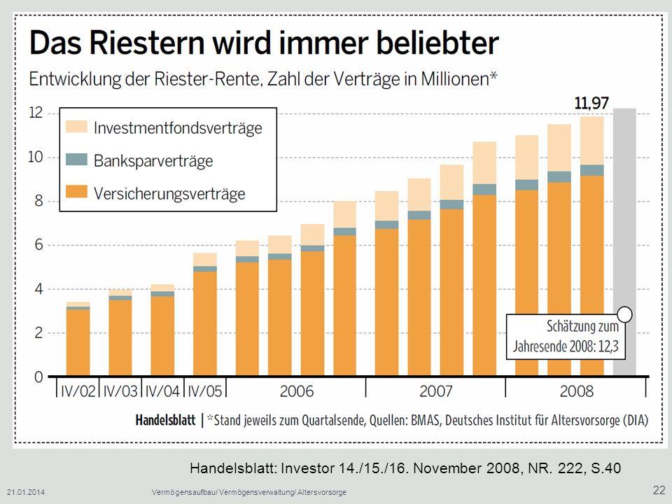 21.01.2014Vermögensaufbau/ Vermögensverwaltung/ Altersvorsorge 22 Handelsblatt: Investor 14./15./16. November 2008, NR. 222, S.40
