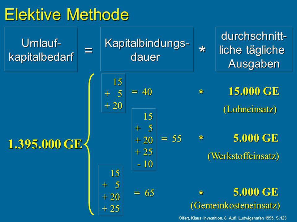 Elektive Methode Umlauf- kapitalbedarf = Kapitalbindungs- dauer * durchschnitt- liche tägliche Ausgaben Olfert, Klaus: Investition, 6.