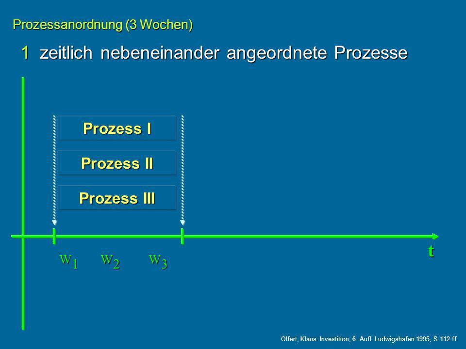 1zeitlich nebeneinander angeordnete Prozesse Prozessanordnung (3 Wochen) Prozess I Prozess II Prozess III t W1W1W1W1 W2W2W2W2 W3W3W3W3 Olfert, Klaus: Investition, 6.