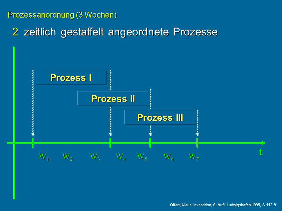 2zeitlich gestaffelt angeordnete Prozesse Prozessanordnung (3 Wochen) Prozess I t W1W1W1W1 Prozess II Prozess III W2W2W2W2 W3W3W3W3 W4W4W4W4 W5W5W5W5 W6W6W6W6 W7W7W7W7 Olfert, Klaus: Investition, 6.