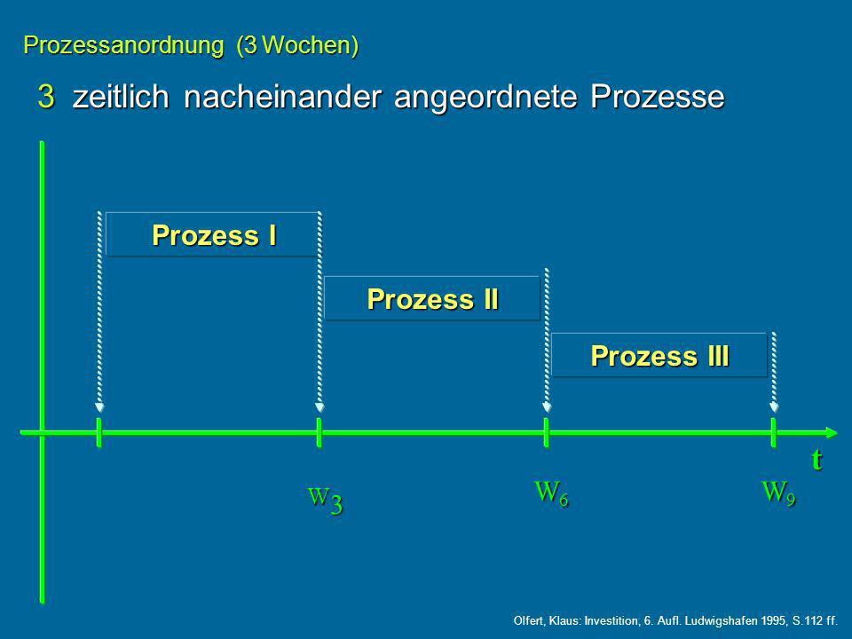 3zeitlich nacheinander angeordnete Prozesse Prozessanordnung (3 Wochen) Prozess I t W3W3W3W3 Prozess II Prozess III W6W6W6W6 W9W9W9W9 Olfert, Klaus: Investition, 6.