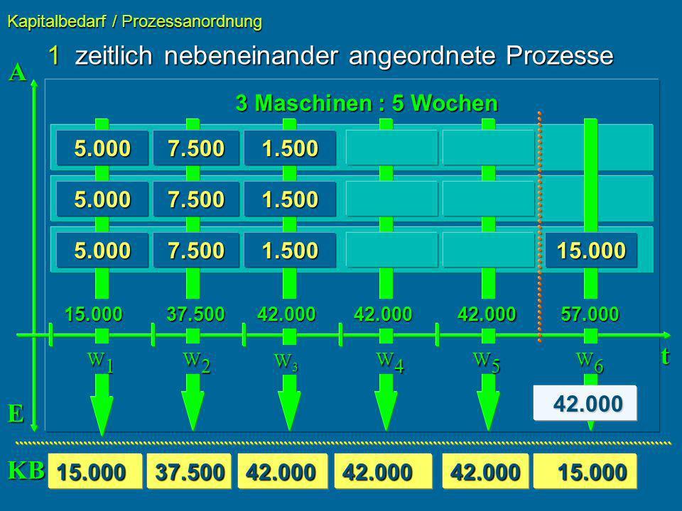 1zeitlich nebeneinander angeordnete Prozesse Kapitalbedarf / Prozessanordnung t 3 Maschinen : 5 Wochen 5.000 15.000 7.5001.500 5.0007.5001.500 5.0007.500 A E 42.000 42.000 15.000 15.00015.00037.50042.00042.00042.000 W1W1W1W1 W2W2W2W2 W3W3W3W3 W4W4W4W4 W5W5W5W5 W6W6W6W6 37.50042.00042.00042.00057.000 KB 1.50015.000