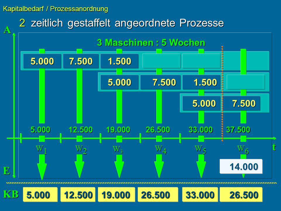 2zeitlich gestaffelt angeordnete Prozesse Kapitalbedarf / Prozessanordnung t 3 Maschinen : 5 Wochen 5.000 5.000 7.5001.500 5.000 7.500 7.500 1.500 1.500 5.000 5.000 7.500 7.500 A E 14.000 14.000 26.500 26.5005.00012.50019.00026.50033.000 W1W1W1W1 W2W2W2W2 W3W3W3W3 W4W4W4W4 W5W5W5W5 W6W6W6W6 12.50019.00026.50033.00037.500 KB