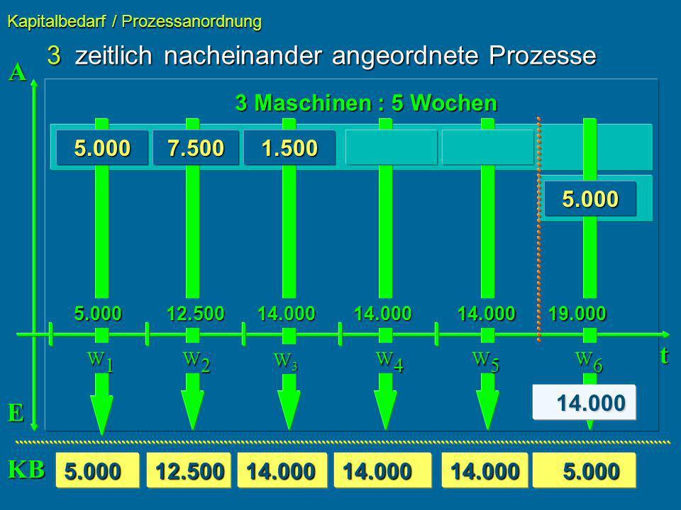 3zeitlich nacheinander angeordnete Prozesse Kapitalbedarf / Prozessanordnung t 3 Maschinen : 5 Wochen 5.000 5.000 7.5001.500 A E 14.000 14.000 5.000 5.0005.00012.50014.00014.00014.000 W1W1W1W1 W2W2W2W2 W3W3W3W3 W4W4W4W4 W5W5W5W5 W6W6W6W6 12.50014.00014.00014.00019.000 KB 5.000