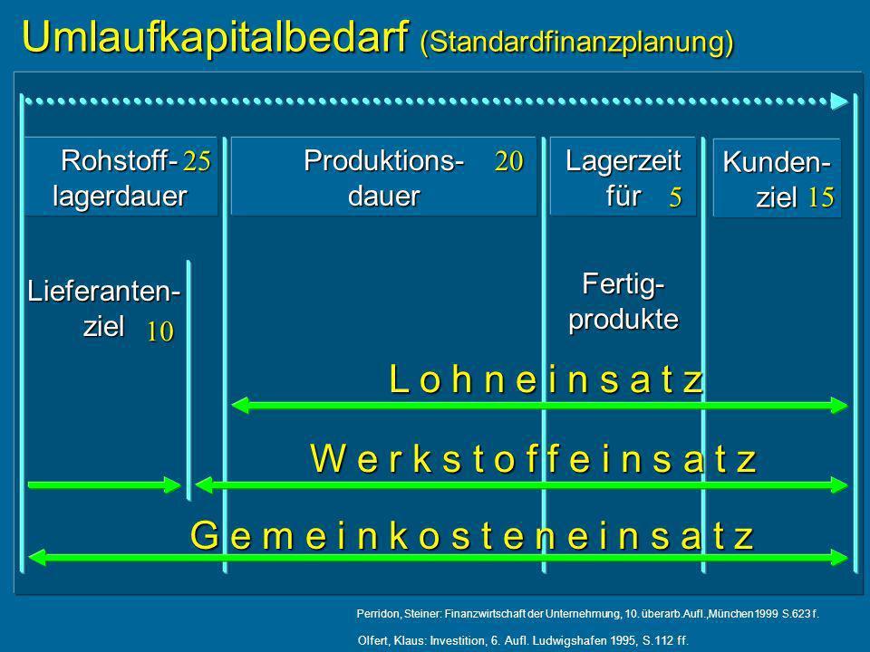 Umlaufkapitalbedarf (Standardfinanzplanung) Umlaufkapitalbedarf (Standardfinanzplanung) Rohstoff- lagerdauer Produktions- dauer Lagerzeit für Kunden- ziel Lieferanten- ziel Fertig- produkte L o h n e i n s a t z L o h n e i n s a t z W e r k s t o f f e i n s a t z W e r k s t o f f e i n s a t z G e m e i n k o s t e n e i n s a t z G e m e i n k o s t e n e i n s a t z Perridon, Steiner: Finanzwirtschaft der Unternehmung, 10.