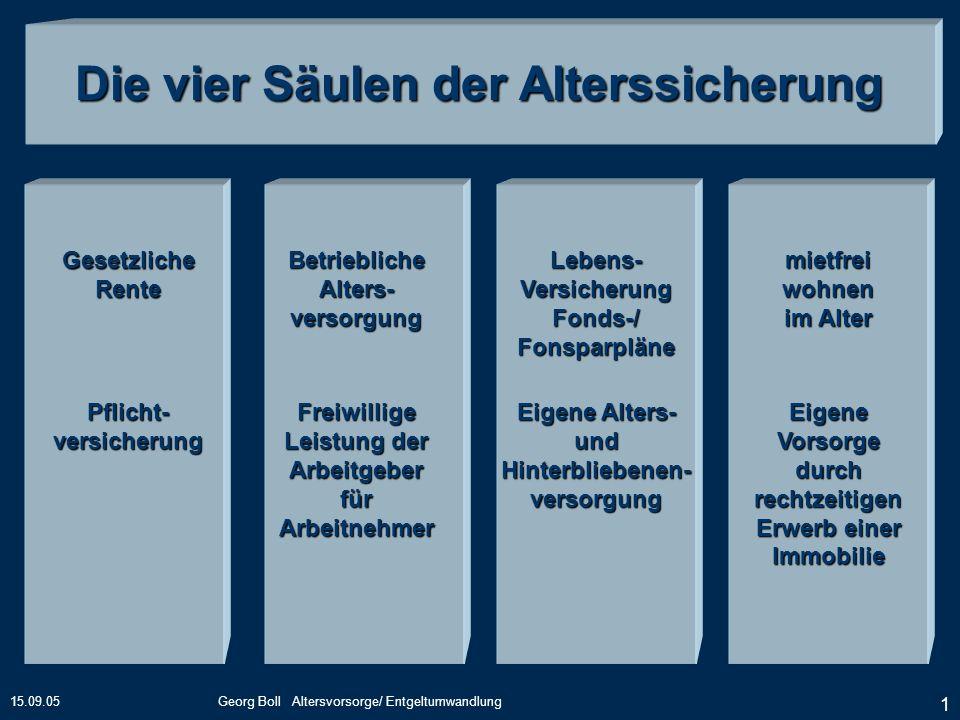 15.09.05Georg Boll Altersvorsorge/ Entgeltumwandlung 1 Die vier Säulen der Alterssicherung GesetzlicheRente Pflicht-versicherung BetrieblicheAlters-ve