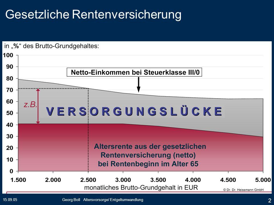 15.09.05Georg Boll Altersvorsorge/ Entgeltumwandlung 53 Die Riestertreppe 2002 + 2003 2004 + 2005 2006 + 2007 ab 2008 A) Gesamtsparleistung B) Grundzulage C) Kinderzulage D) max.