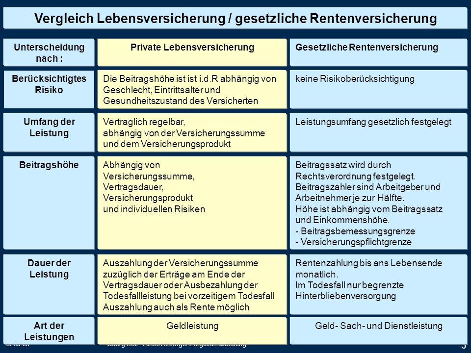 15.09.05Georg Boll Altersvorsorge/ Entgeltumwandlung 3 Vergleich Lebensversicherung / gesetzliche Rentenversicherung Unterscheidung nach : Berücksicht