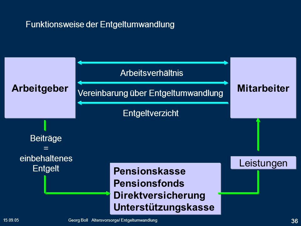 15.09.05Georg Boll Altersvorsorge/ Entgeltumwandlung 36 ArbeitgeberMitarbeiter Entgeltverzicht Arbeitsverhältnis Vereinbarung über Entgeltumwandlung P